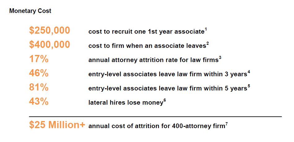 Attrition Costs